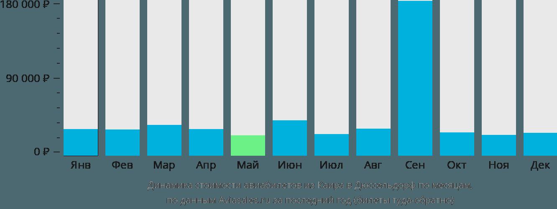 Динамика стоимости авиабилетов из Каира в Дюссельдорф по месяцам