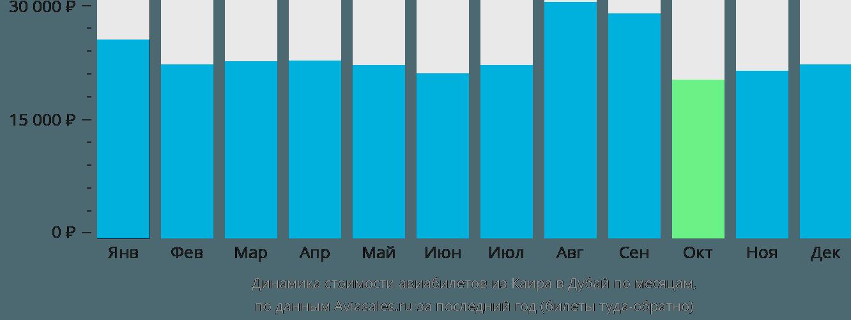 Динамика стоимости авиабилетов из Каира в Дубай по месяцам