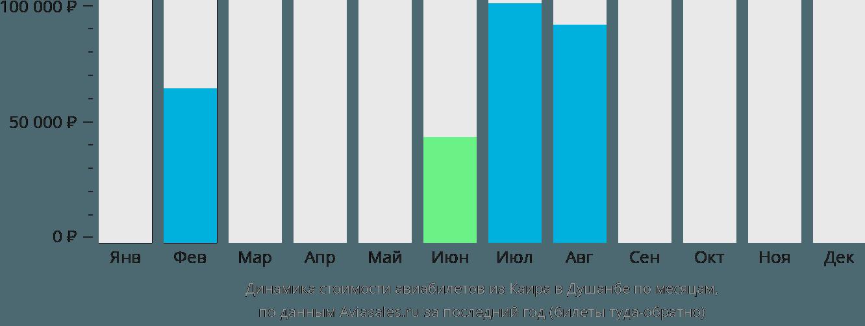 Динамика стоимости авиабилетов из Каира в Душанбе по месяцам