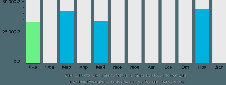 Динамика стоимости авиабилетов из Каира в Энтеббе по месяцам