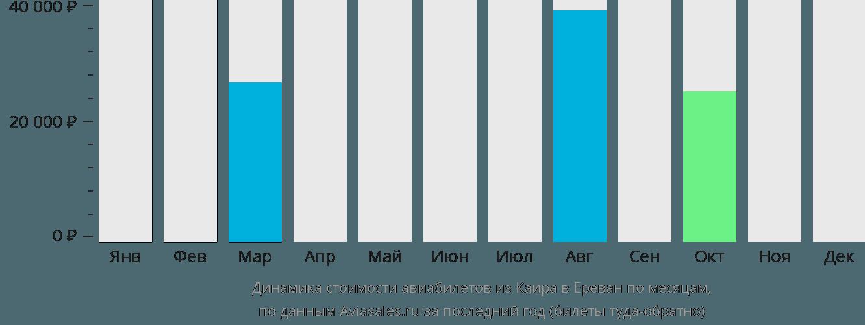 Динамика стоимости авиабилетов из Каира в Ереван по месяцам