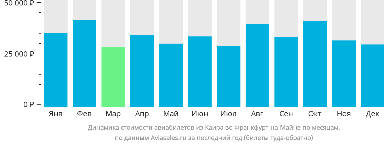 Динамика стоимости авиабилетов из Каира во Франкфурт-на-Майне по месяцам