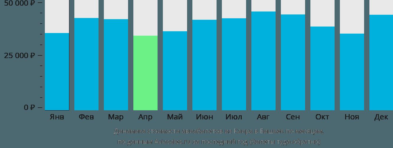 Динамика стоимости авиабилетов из Каира в Бишкек по месяцам