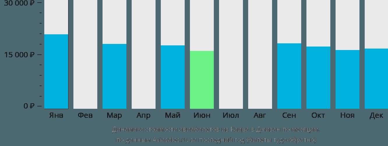 Динамика стоимости авиабилетов из Каира в Джизан по месяцам