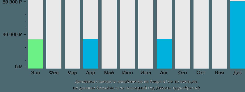 Динамика стоимости авиабилетов из Каира в Гоа по месяцам