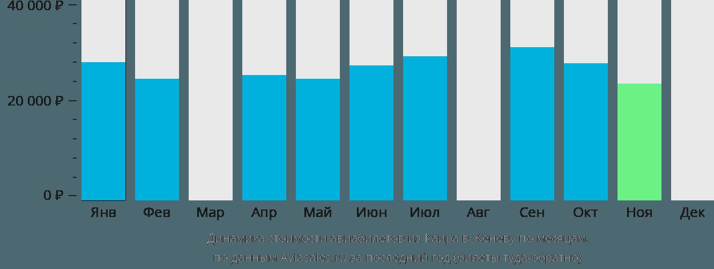 Динамика стоимости авиабилетов из Каира в Женеву по месяцам