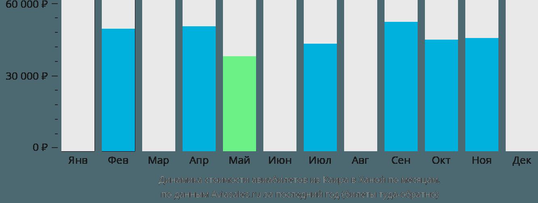 Динамика стоимости авиабилетов из Каира в Ханой по месяцам