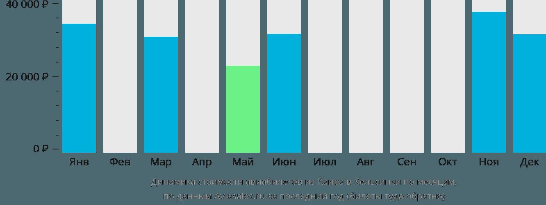 Динамика стоимости авиабилетов из Каира в Хельсинки по месяцам