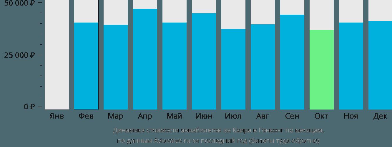 Динамика стоимости авиабилетов из Каира в Гонконг по месяцам
