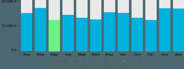 Динамика стоимости авиабилетов из Каира на Пхукет по месяцам