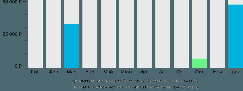 Динамика стоимости авиабилетов из Каира в Сохаг по месяцам