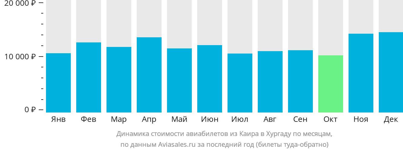 Динамика стоимости авиабилетов из Каира в Хургаду по месяцам