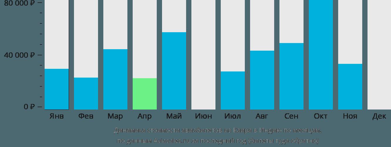 Динамика стоимости авиабилетов из Каира в Индию по месяцам