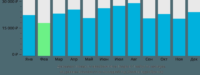 Динамика стоимости авиабилетов из Каира в Стамбул по месяцам