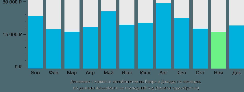 Динамика стоимости авиабилетов из Каира в Джидду по месяцам