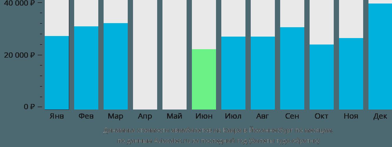 Динамика стоимости авиабилетов из Каира в Йоханнесбург по месяцам