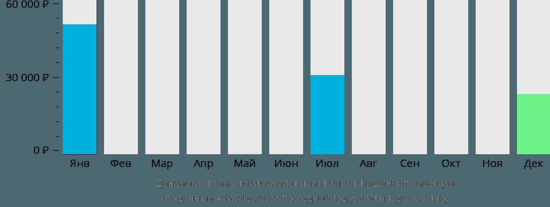 Динамика стоимости авиабилетов из Каира в Кишинёв по месяцам