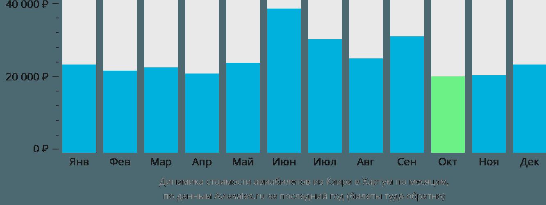 Динамика стоимости авиабилетов из Каира в Хартум по месяцам