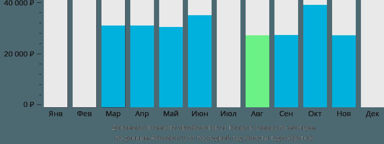 Динамика стоимости авиабилетов из Каира в Самару по месяцам