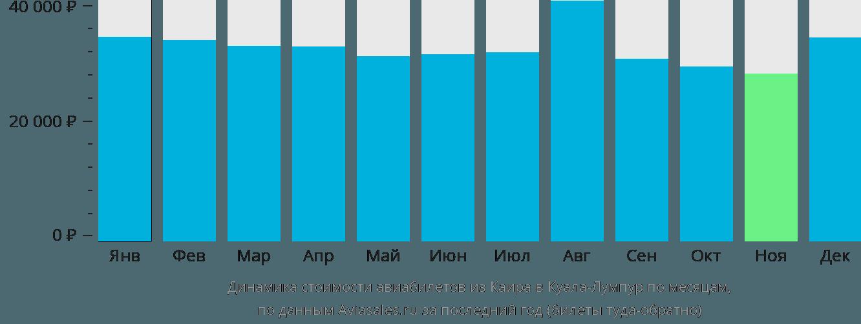 Динамика стоимости авиабилетов из Каира в Куала-Лумпур по месяцам