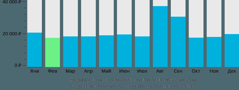 Динамика стоимости авиабилетов из Каира в Кувейт по месяцам