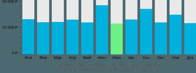 Динамика стоимости авиабилетов из Каира в Казань по месяцам