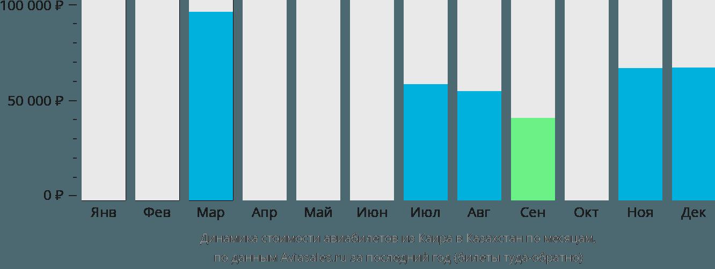 Динамика стоимости авиабилетов из Каира в Казахстан по месяцам