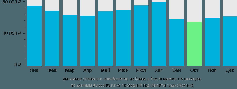 Динамика стоимости авиабилетов из Каира в Лос-Анджелес по месяцам