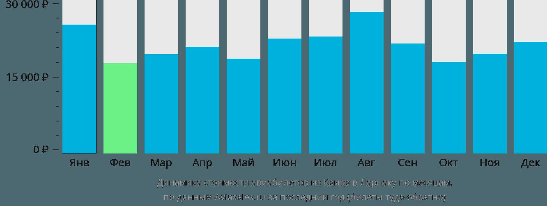Динамика стоимости авиабилетов из Каира в Ларнаку по месяцам