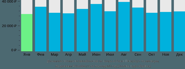 Динамика стоимости авиабилетов из Каира в Санкт-Петербург по месяцам
