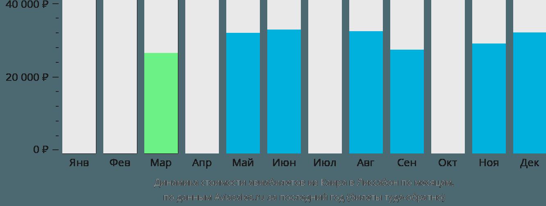 Динамика стоимости авиабилетов из Каира в Лиссабон по месяцам