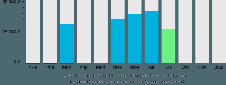 Динамика стоимости авиабилетов из Каира в Любляну по месяцам