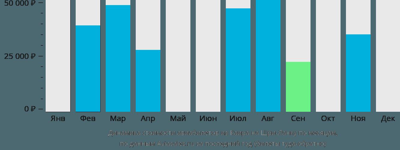 Динамика стоимости авиабилетов из Каира на Шри-Ланку по месяцам