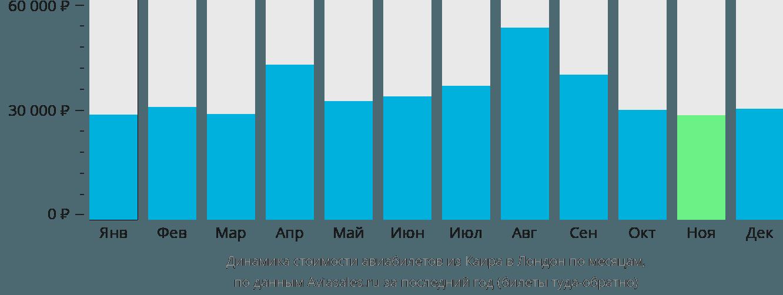 Динамика стоимости авиабилетов из Каира в Лондон по месяцам