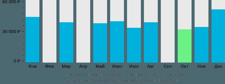 Динамика стоимости авиабилетов из Каира в Лагос по месяцам