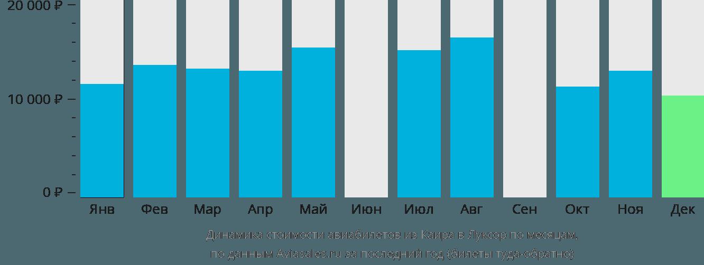 Динамика стоимости авиабилетов из Каира в Луксор по месяцам