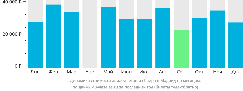 Динамика стоимости авиабилетов из Каира в Мадрид по месяцам