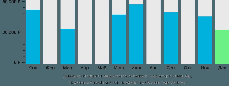 Динамика стоимости авиабилетов из Каира в Манчестер по месяцам