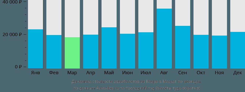Динамика стоимости авиабилетов из Каира в Маскат по месяцам
