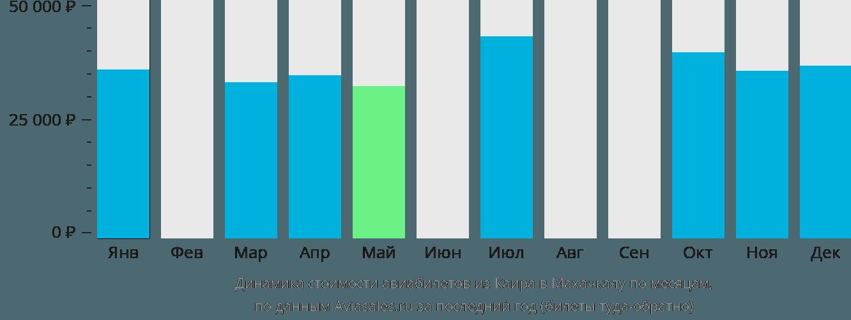 Динамика стоимости авиабилетов из Каира в Махачкалу по месяцам