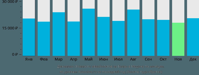 Динамика стоимости авиабилетов из Каира в Медину по месяцам