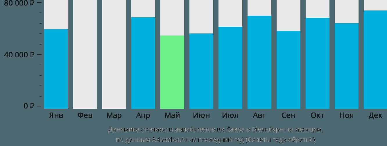 Динамика стоимости авиабилетов из Каира в Мельбурн по месяцам
