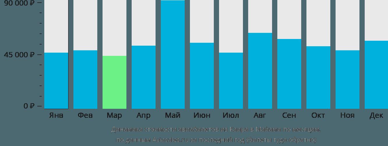 Динамика стоимости авиабилетов из Каира в Майами по месяцам