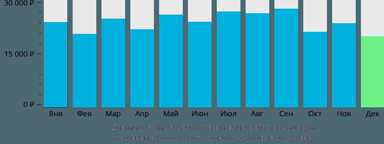 Динамика стоимости авиабилетов из Каира в Милан по месяцам
