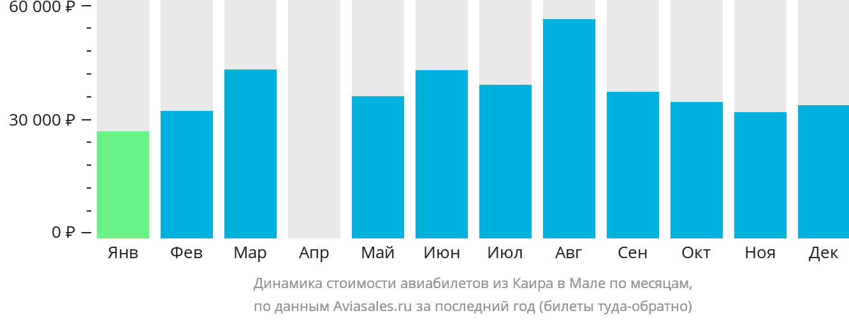 Динамика стоимости авиабилетов из Каира в Мале по месяцам