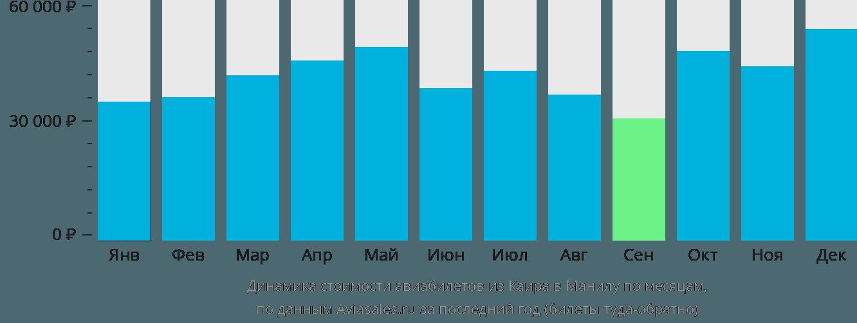 Динамика стоимости авиабилетов из Каира в Манилу по месяцам