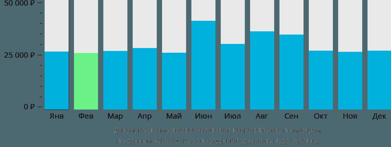 Динамика стоимости авиабилетов из Каира в Москву по месяцам