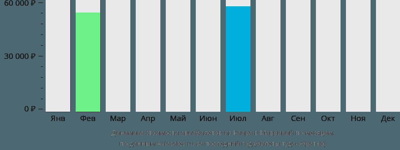Динамика стоимости авиабилетов из Каира в Маврикий по месяцам