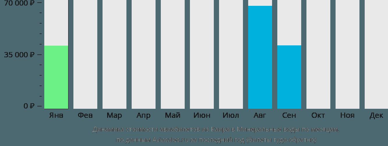 Динамика стоимости авиабилетов из Каира в Минеральные воды по месяцам