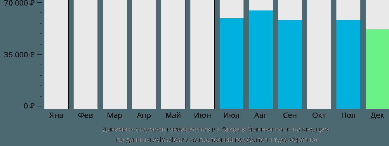 Динамика стоимости авиабилетов из Каира в Миннеаполис по месяцам